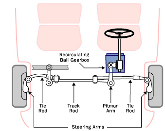 The Recirculating Ball Steering Gear Contains A Worm You Can Image In Two Parts First Part Is Block Of Metal With Threaded Hole